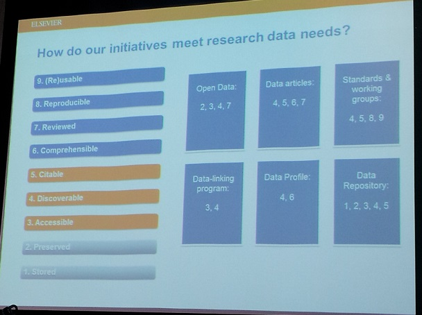 Initiatives vs research data needs